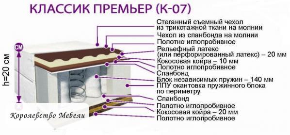 Матрас из Жодино Премьер К-07