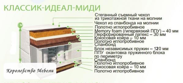 Матрас из Жодино Классик -Идеал-Миди