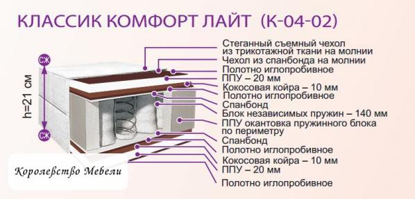 Матрас из Жодино Комфорт Лайт К-04/02