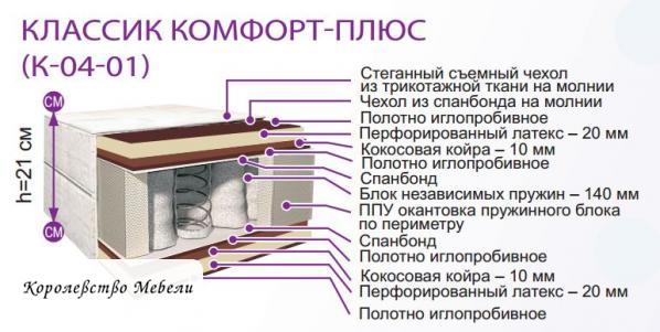 Матрас из Жодино Комфорт Плюс К-04/01