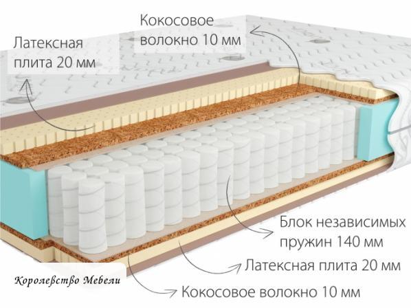 Матрас Kondor Sidney-2 Multi